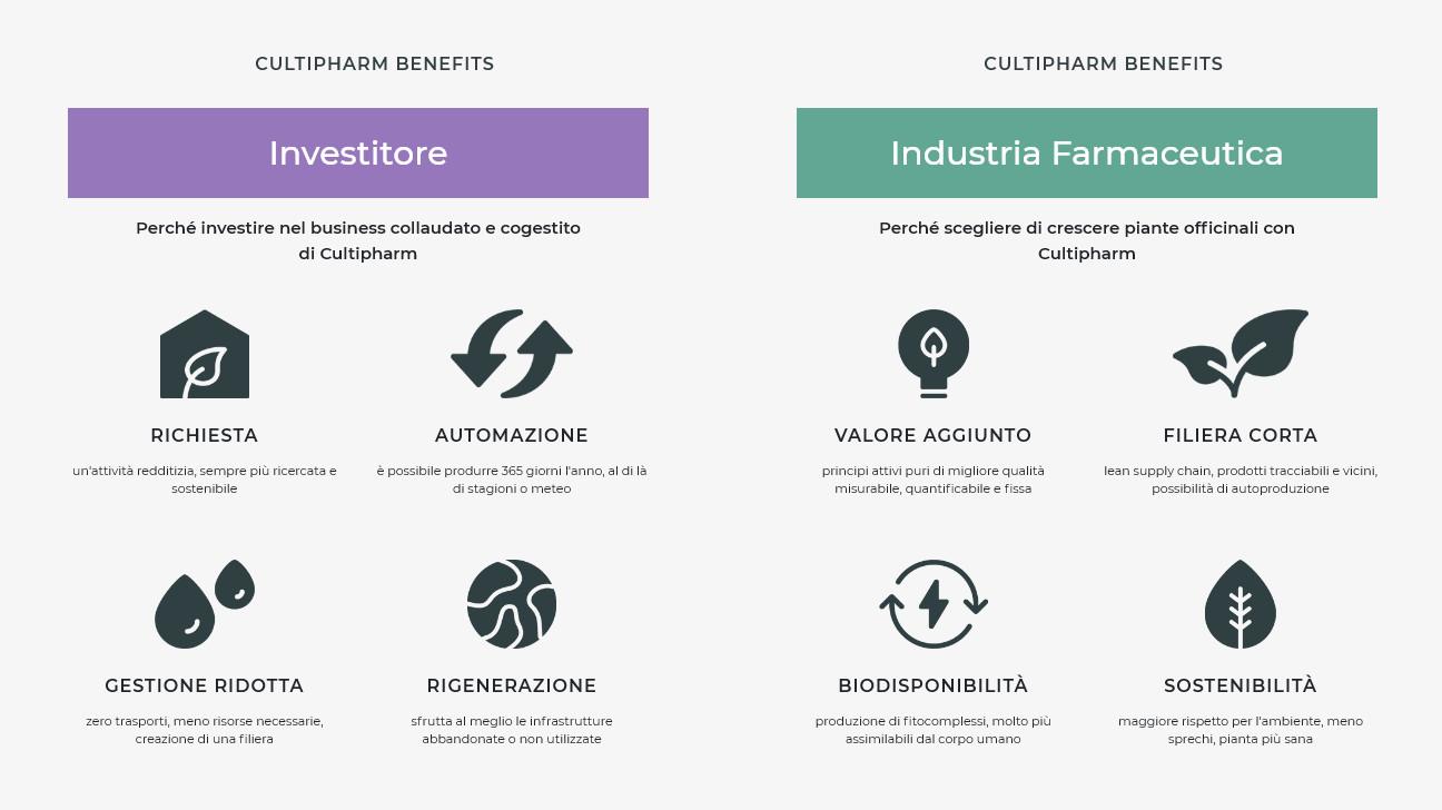 Benefici del Cultipharm per i clienti target
